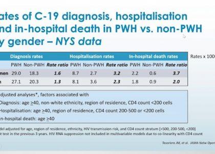 rates of c-19 in PVV vs nonPVV por género